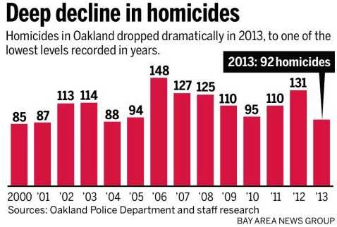 murder rate 20