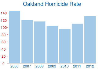 Oakland Homicides Rate
